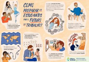Novo Ensino Médio – Como preparar os estudantes para o futuro do trabalho? (cartaz)