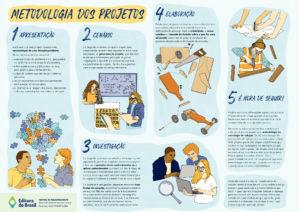 Novo Ensino Médio – Metodologia dos projetos (cartaz)